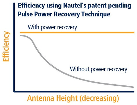 Nautel-NAV-LORAN-LF-PNT-NL-Series-pulse-power-recovery