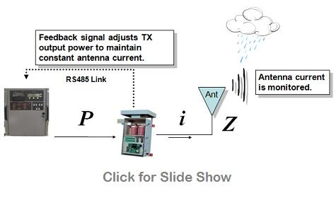 Nautel-NAV-Vector-Constant-Field-Strength