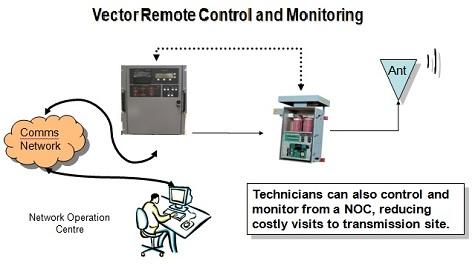 Nautel-NAV-Vector-DGPS-Remote-Control-Monitoring