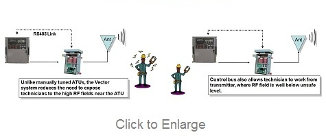 Nautel-NAV-Vector-RF-Field-Exposure