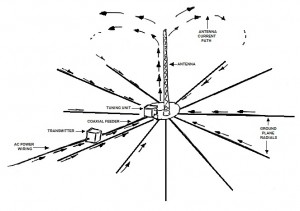 Nautel-Tips-Tricks-Antenna-Current-Return-Path