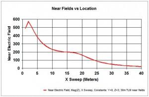 Nautel-Tips-Tricks-Antenna-Electromagnetic-Field
