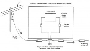 Nautel-Tips-Tricks-Improved-Transmitter-Building-Layout