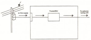 Nautel-Tips-Tricks-Typical-Transmitter-Building-Layout